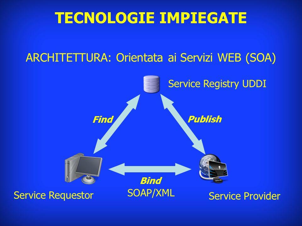 TECNOLOGIE IMPIEGATE ARCHITETTURA: Orientata ai Servizi WEB (SOA) Service Registry UDDI Service Provider Service Requestor Find Publish Bind SOAP/XML