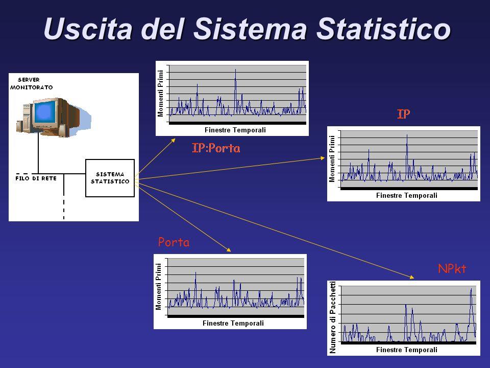 Uscita del Sistema Statistico IP:Porta IP Porta NPkt IP:Porta IP