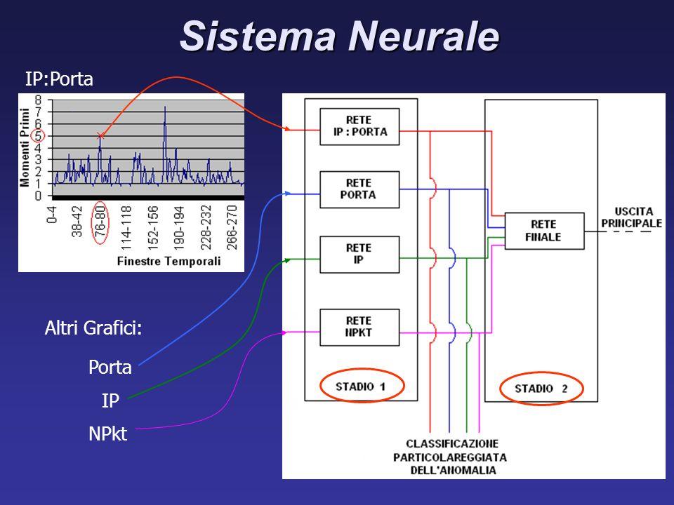 Sistema Neurale Altri Grafici: Porta IP NPkt IP:Porta