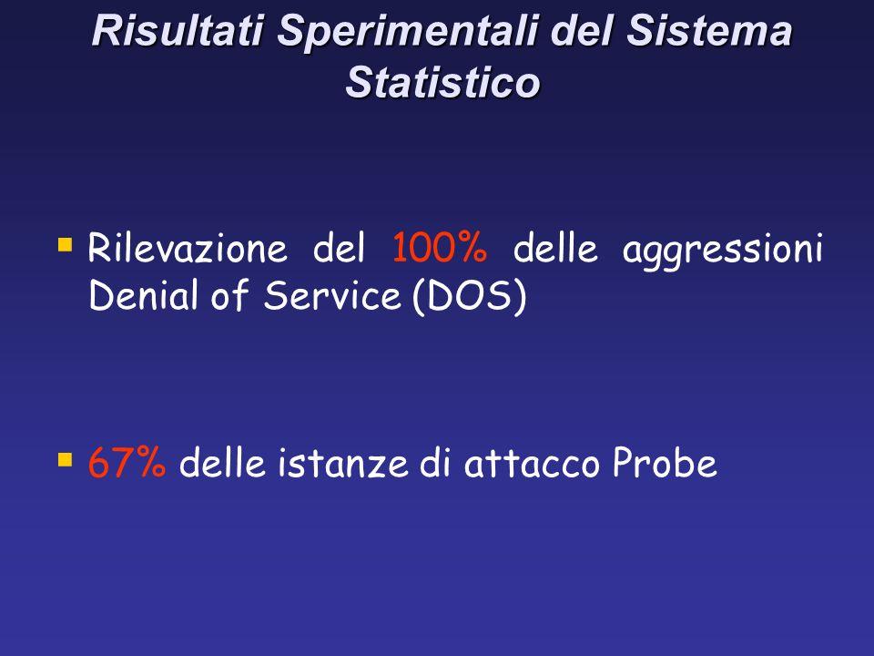 Risultati Sperimentali del Sistema Statistico Rilevazione del 100% delle aggressioni Denial of Service (DOS) 67% delle istanze di attacco Probe
