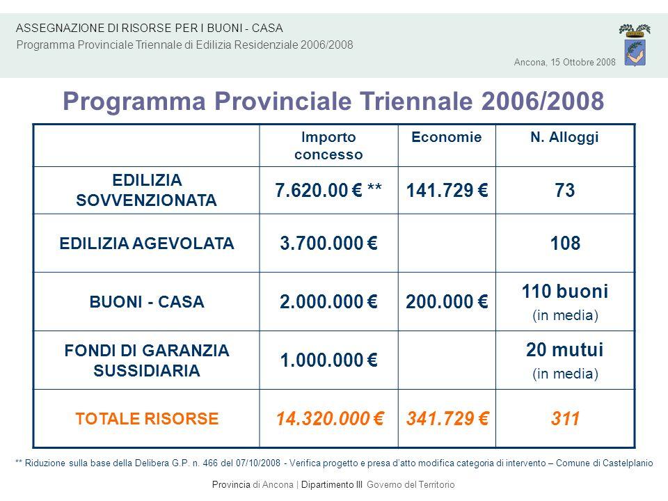 Programma Provinciale Triennale 2006/2008 Ancona, 15 Ottobre 2008 Provincia di Ancona | Dipartimento III Governo del Territorio Importo concesso EconomieN.