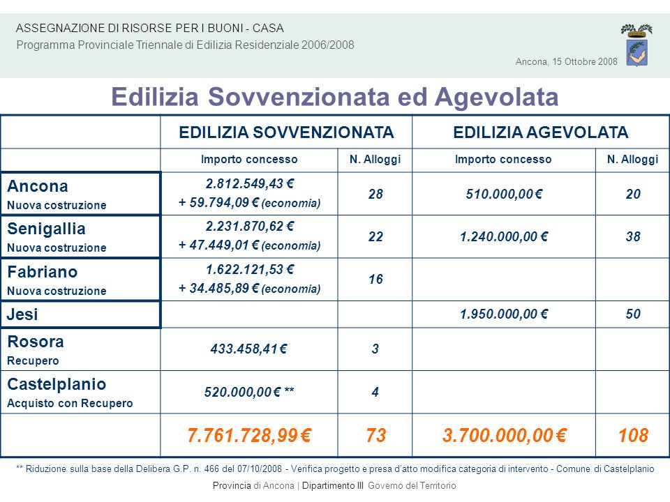 EDILIZIA SOVVENZIONATAEDILIZIA AGEVOLATA Importo concessoN. AlloggiImporto concessoN. Alloggi Ancona Nuova costruzione 2.812.549,43 + 59.794,09 (econo