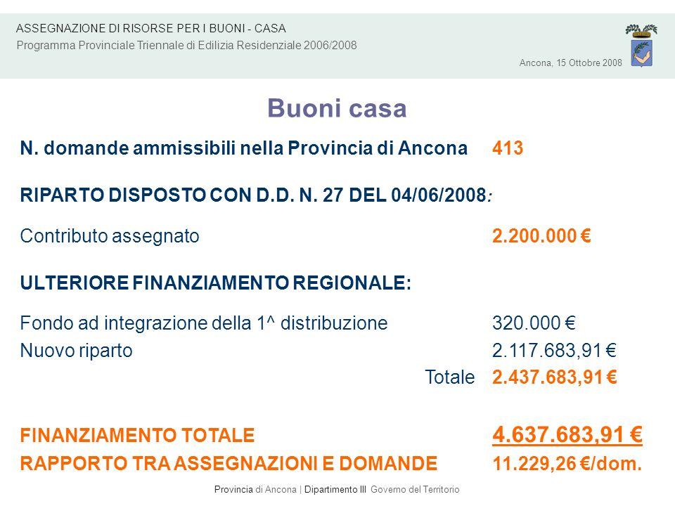 Ancona, 15 Ottobre 2008 ASSEGNAZIONE DI RISORSE PER I BUONI - CASA Programma Provinciale Triennale di Edilizia Residenziale 2006/2008 Buoni casa – Assegnazione totale PARTE I Comune N.