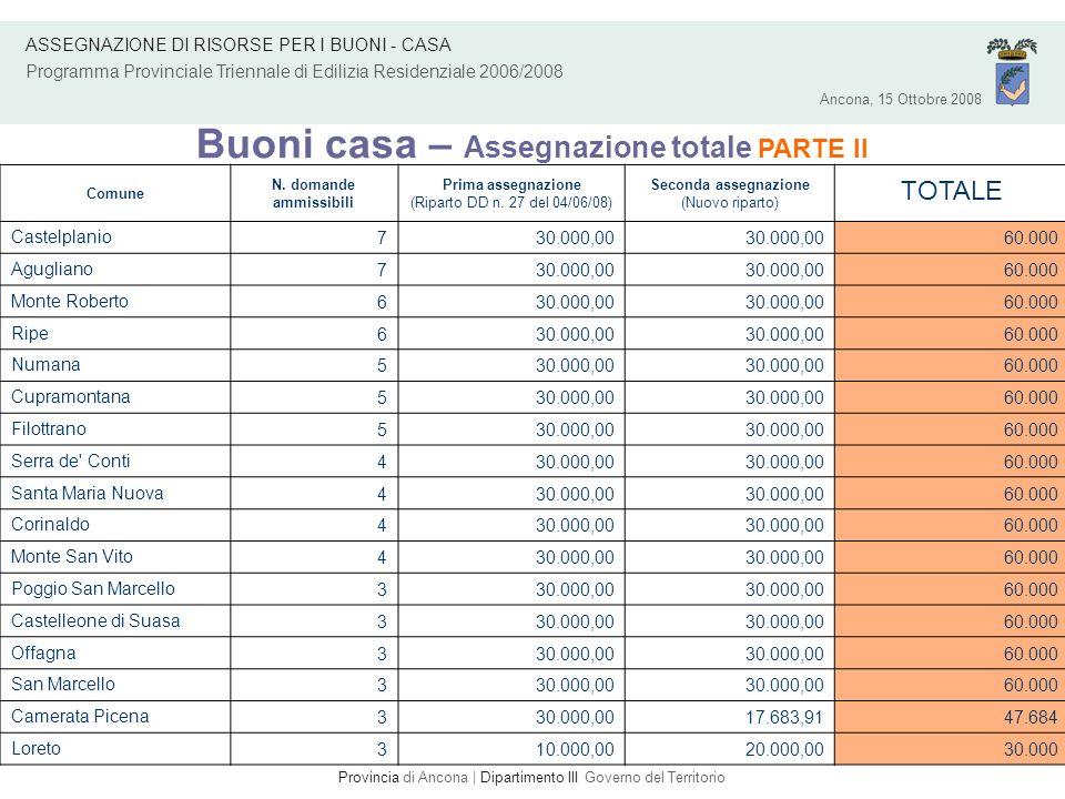 Ancona, 15 Ottobre 2008 ASSEGNAZIONE DI RISORSE PER I BUONI - CASA Programma Provinciale Triennale di Edilizia Residenziale 2006/2008 Buoni casa – Assegnazione totale PARTE III ComuneN.