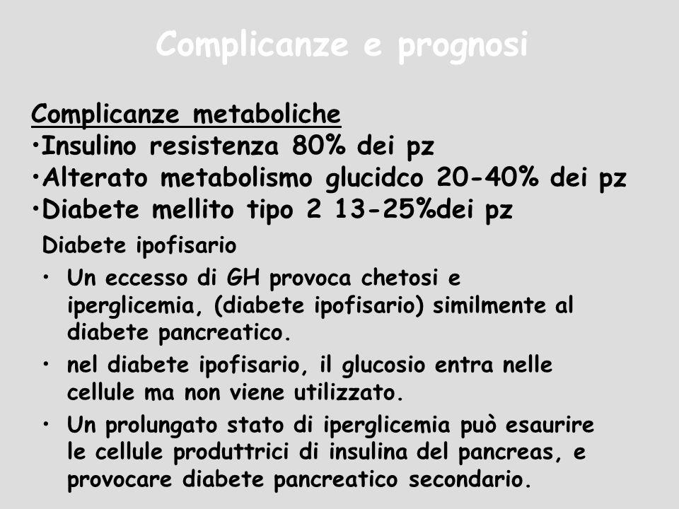 Complicanze metaboliche Insulino resistenza 80% dei pz Alterato metabolismo glucidco 20-40% dei pz Diabete mellito tipo 2 13-25%dei pz Diabete ipofisa