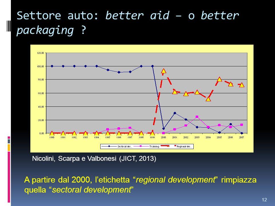 Settore auto: better aid – o better packaging ? A partire dal 2000, letichetta regional development rimpiazza quella sectoral development 12 Nicolini,