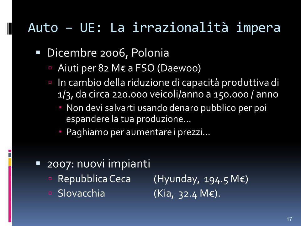 Auto – UE: La irrazionalità impera Dicembre 2006, Polonia Aiuti per 82 M a FSO (Daewoo) In cambio della riduzione di capacità produttiva di 1/3, da circa 220.000 veicoli/anno a 150.000 / anno Non devi salvarti usando denaro pubblico per poi espandere la tua produzione… Paghiamo per aumentare i prezzi… 2007: nuovi impianti Repubblica Ceca (Hyunday, 194.5 M) Slovacchia(Kia, 32.4 M).