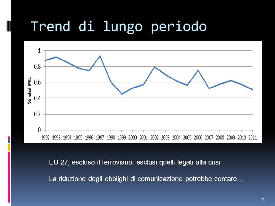 Trend di lungo periodo EU 27, escluso il ferroviario, esclusi quelli legati alla crisi La riduzione degli obblighi di comunicazione potrebbe contare… 9