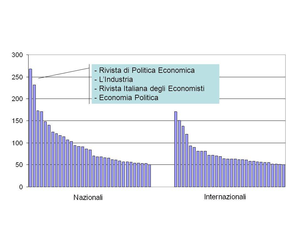 - Rivista di Politica Economica - LIndustria - Rivista Italiana degli Economisti - Economia Politica