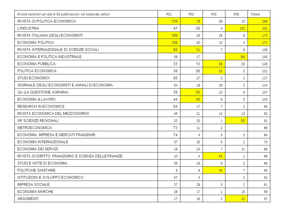 Riviste nazionali con pi ù di 50 pubblicazioni nel totale dei settoriP01P02P03P06Totale RIVISTA DI POLITICA ECONOMICA139 763610268 L'INDUSTRIA4728 415