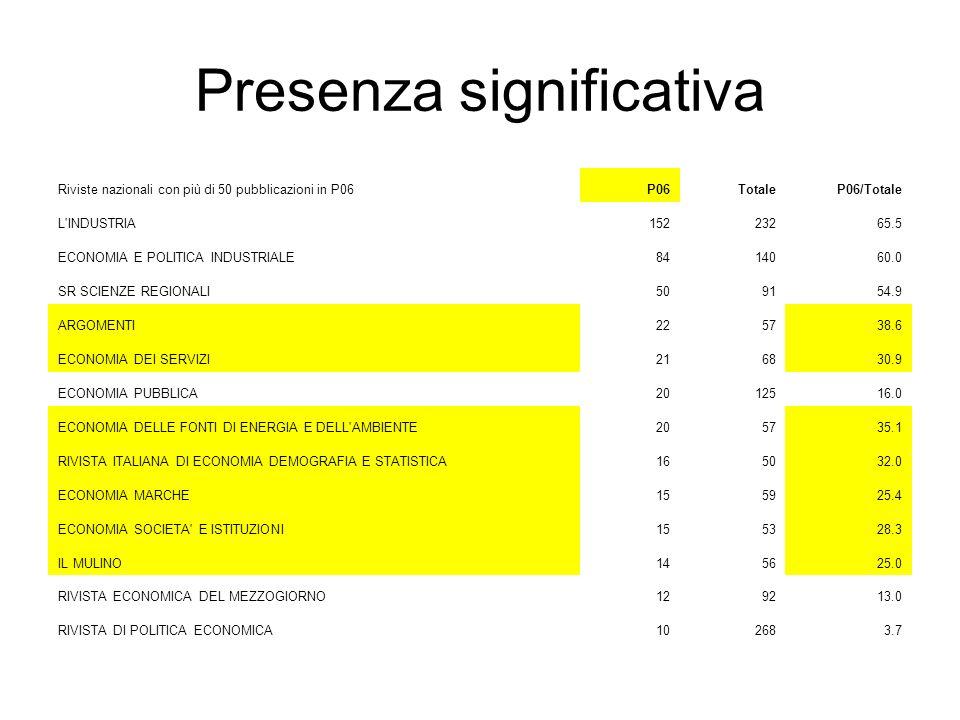 Presenza significativa Riviste nazionali con più di 50 pubblicazioni in P06P06TotaleP06/Totale L'INDUSTRIA15223265.5 ECONOMIA E POLITICA INDUSTRIALE84