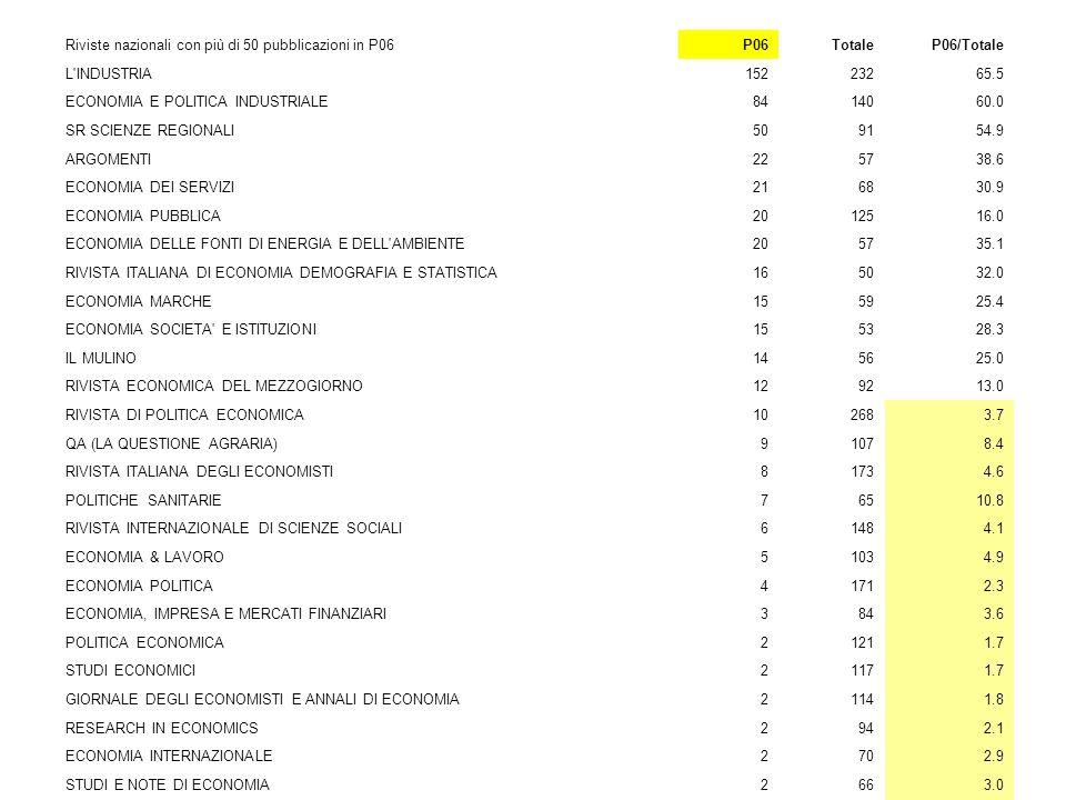 Riviste nazionali con più di 50 pubblicazioni in P06P06TotaleP06/Totale L'INDUSTRIA15223265.5 ECONOMIA E POLITICA INDUSTRIALE8414060.0 SR SCIENZE REGI