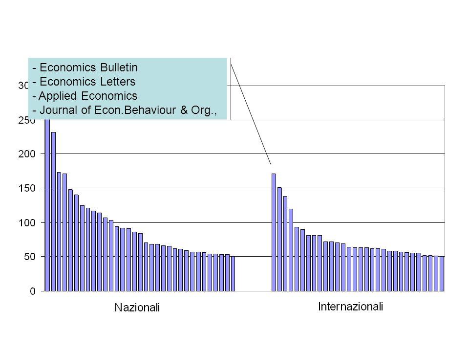 - Economics Bulletin - Economics Letters - Applied Economics - Journal of Econ.Behaviour & Org.,
