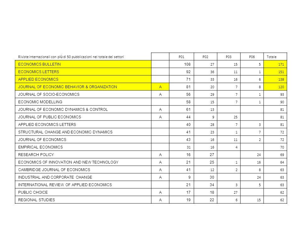 Riviste internazionali con pi ù di 50 pubblicazioni nel totale dei settori P01P02P03P06Totale ECONOMICS BULLETIN 108 27155171 ECONOMICS LETTERS 92 361