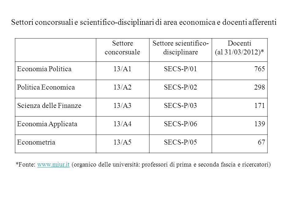 Settore concorsuale Settore scientifico- disciplinare Docenti (al 31/03/2012)* Economia Politica13/A1SECS-P/01765 Politica Economica13/A2SECS-P/02298
