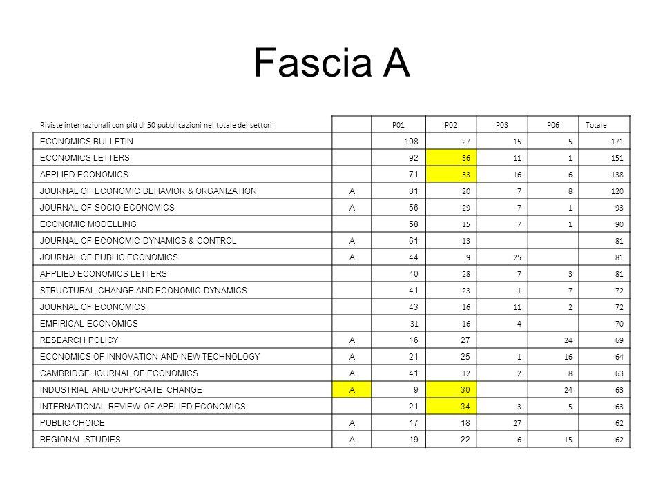 Fascia A Riviste internazionali con pi ù di 50 pubblicazioni nel totale dei settori P01P02P03P06Totale ECONOMICS BULLETIN 108 27155171 ECONOMICS LETTE