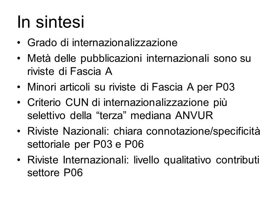 In sintesi Grado di internazionalizzazione Metà delle pubblicazioni internazionali sono su riviste di Fascia A Minori articoli su riviste di Fascia A