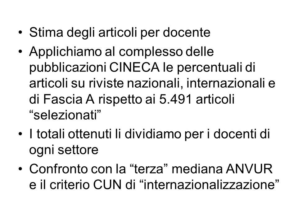 Stima degli articoli per docente Applichiamo al complesso delle pubblicazioni CINECA le percentuali di articoli su riviste nazionali, internazionali e