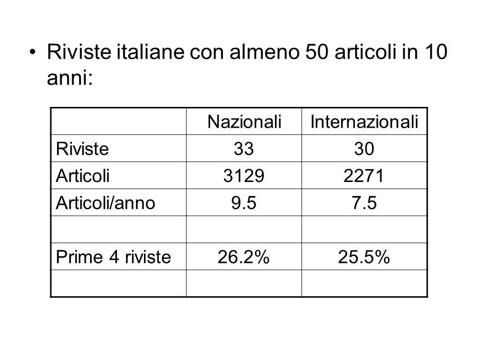 Riviste italiane con almeno 50 articoli in 10 anni: NazionaliInternazionali Riviste3330 Articoli31292271 Articoli/anno9.57.5 Prime 4 riviste26.2%25.5%