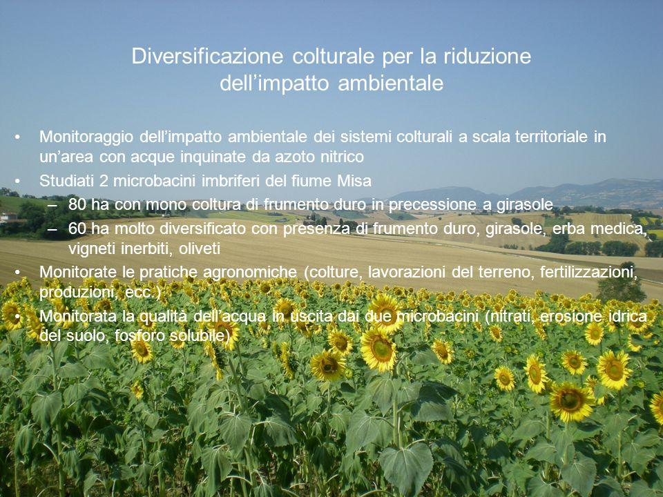 Diversificazione colturale per la riduzione dellimpatto ambientale Monitoraggio dellimpatto ambientale dei sistemi colturali a scala territoriale in u
