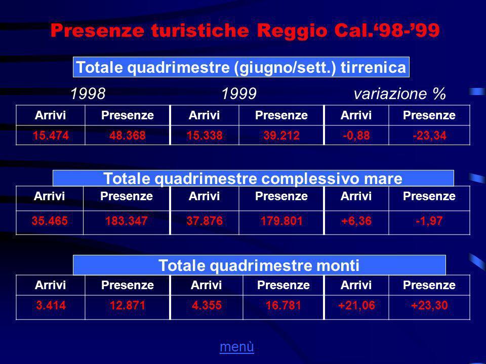 Presenze turistiche Reggio Cal.98-99 Totale quadrimestre (giugno/sett.) tirrenica 1998 1999variazione % ArriviPresenzeArriviPresenzeArriviPresenze 15.47448.36815.33839.212-0,88-23,34 Totale quadrimestre complessivo mare ArriviPresenzeArriviPresenzeArriviPresenze 35.465183.34737.876179.801+6,36-1,97 Totale quadrimestre monti ArriviPresenzeArriviPresenzeArriviPresenze 3.41412.8714.35516.781+21,06+23,30 menù