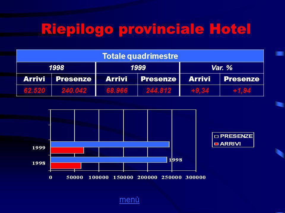 Riepilogo provinciale Hotel Totale quadrimestre 19981999Var.