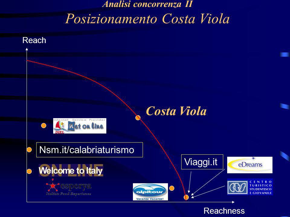 Analisi concorrenza II Posizionamento Costa Viola Reachness Reach Costa Viola Viaggi.it Nsm.it/calabriaturismo