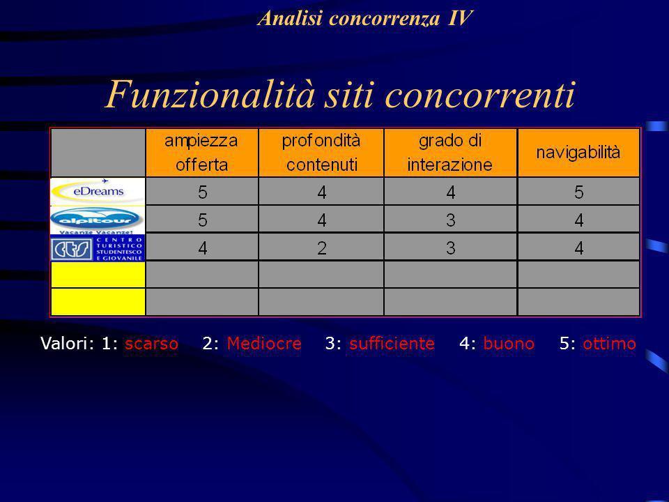 Funzionalità siti concorrenti Valori: 1: scarso 2: Mediocre 3: sufficiente 4: buono 5: ottimo Analisi concorrenza IV