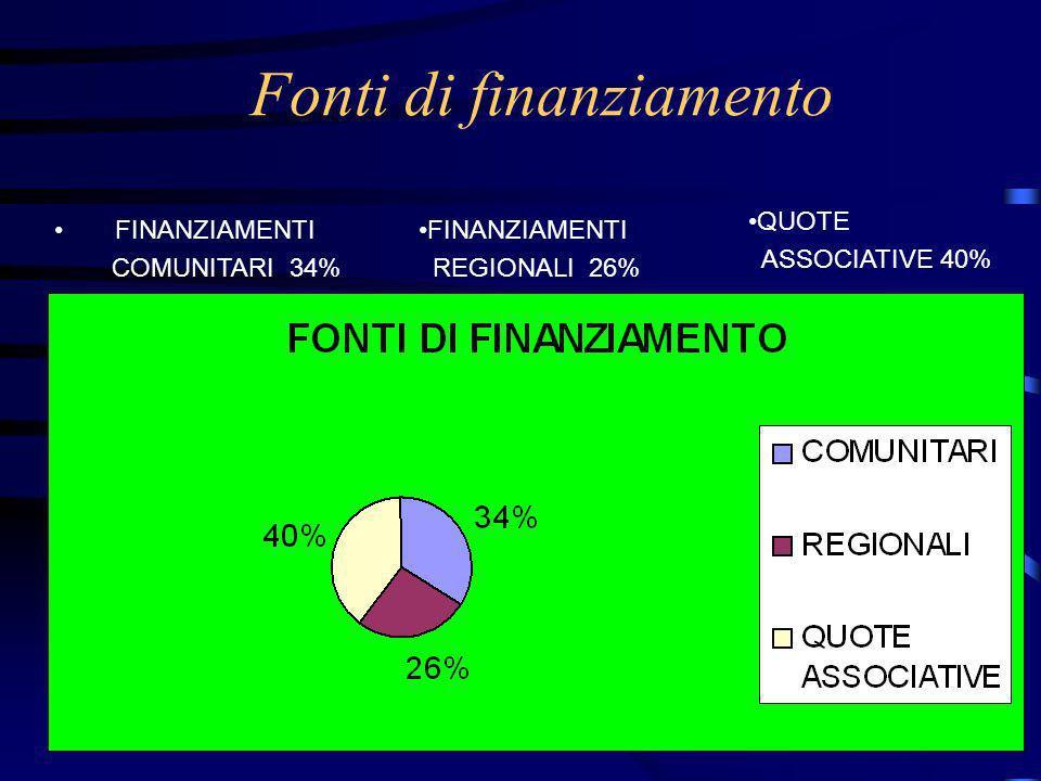 Fonti di finanziamento FINANZIAMENTI COMUNITARI 34% FINANZIAMENTI REGIONALI 26% QUOTE ASSOCIATIVE 40%