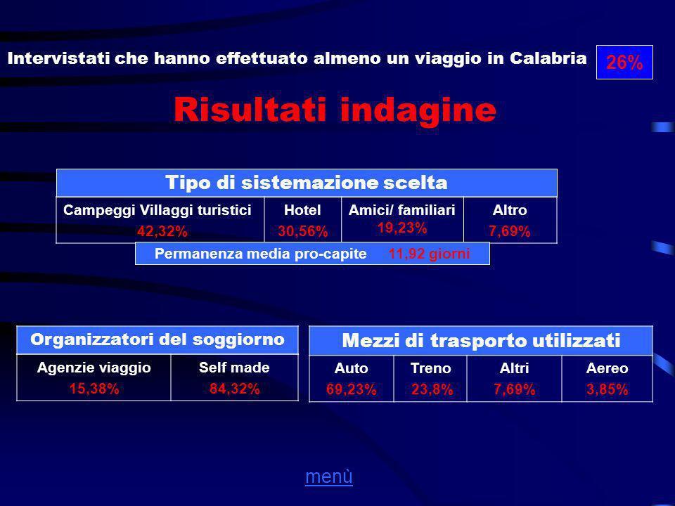 Risultati indagine Intervistati che hanno effettuato almeno un viaggio in Calabria 26% Tipo di sistemazione scelta Campeggi Villaggi turistici 42,32% Hotel 30,56% Amici/ familiari 19,23% Altro 7,69% Permanenza media pro-capite 11,92 giorni Organizzatori del soggiorno Agenzie viaggio 15,38% Self made 84,32% Mezzi di trasporto utilizzati Auto 69,23% Treno 23,8% Altri 7,69% Aereo 3,85% menù