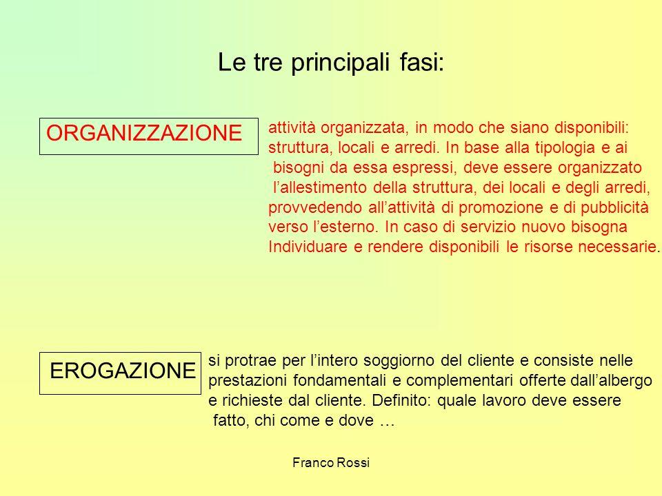 Franco Rossi Le tre principali fasi: ORGANIZZAZIONE attività organizzata, in modo che siano disponibili: struttura, locali e arredi. In base alla tipo