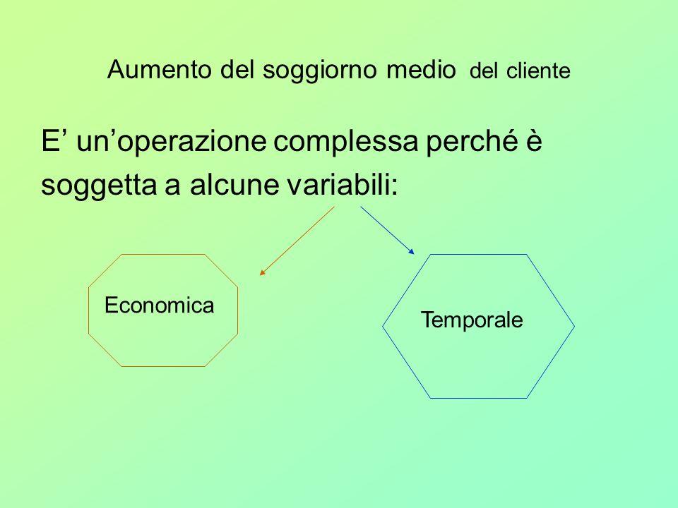 Aumento del soggiorno medio del cliente E unoperazione complessa perché è soggetta a alcune variabili: Economica Temporale