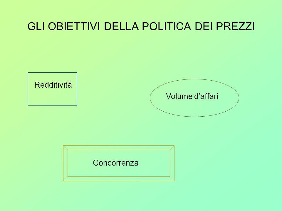GLI OBIETTIVI DELLA POLITICA DEI PREZZI Redditività Volume daffari Concorrenza