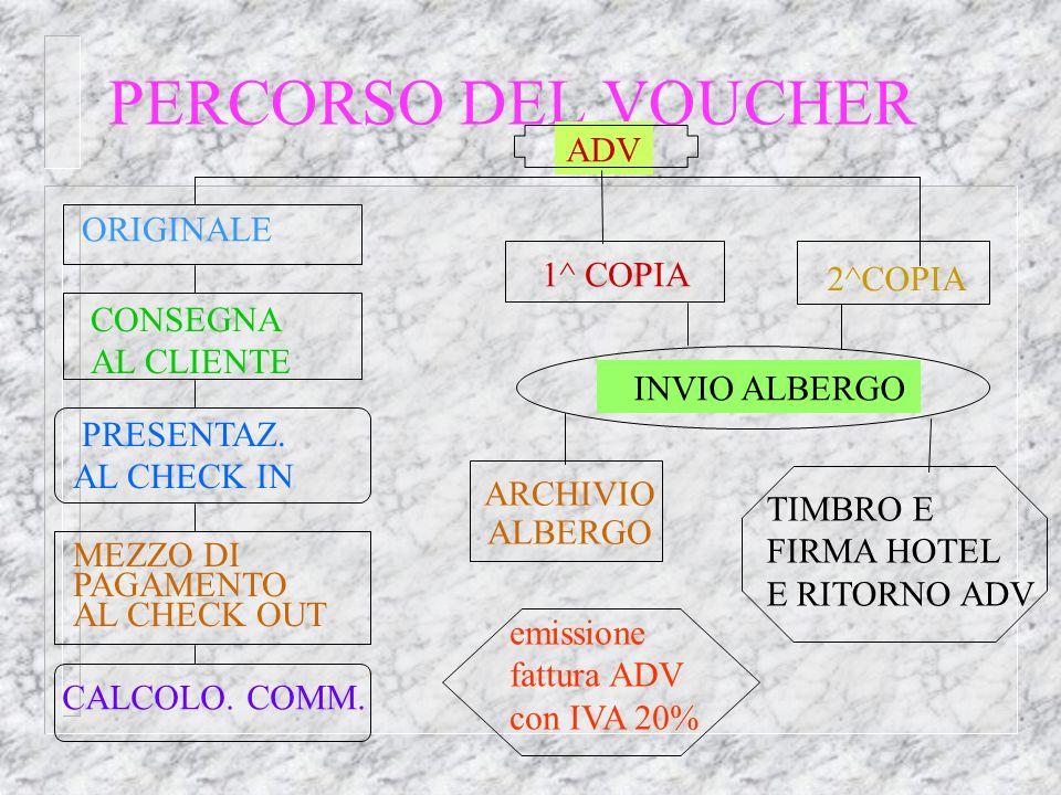 CICLO DI VALIDITA EMISSIONE ONORAMENTO PRESENTAZIONE AL PAGAMENTO PAGAMENTO