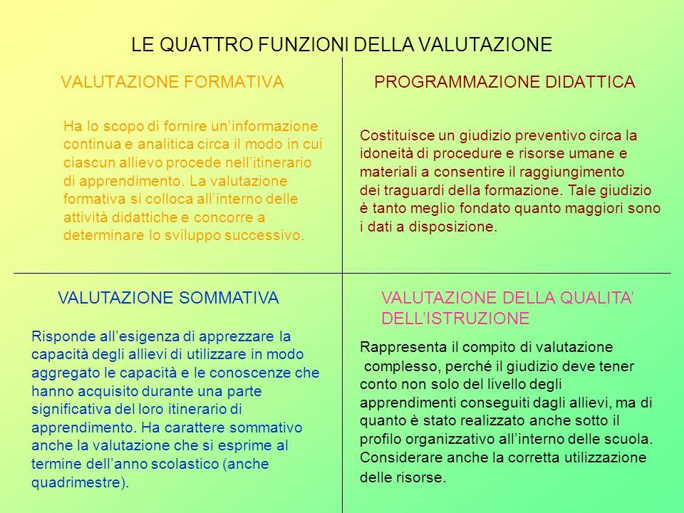 LE QUATTRO FUNZIONI DELLA VALUTAZIONE VALUTAZIONE FORMATIVA PROGRAMMAZIONE DIDATTICA VALUTAZIONE SOMMATIVAVALUTAZIONE DELLA QUALITA DELLISTRUZIONE Ha