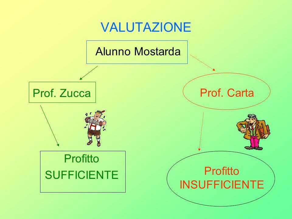 VALUTAZIONE Prof. Zucca Profitto SUFFICIENTE Alunno Mostarda Prof. Carta Profitto INSUFFICIENTE