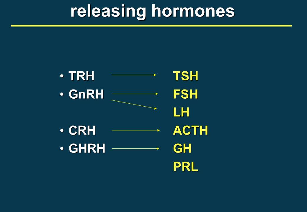 releasing hormones TRHTSHTRHTSH GnRHFSHGnRHFSH LH LH CRHACTHCRHACTH GHRHGHGHRHGH PRL PRL