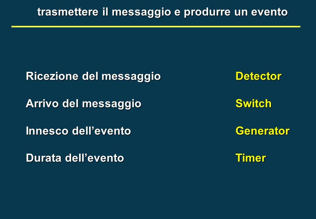 trasmettere il messaggio e produrre un evento Ricezione del messaggioDetector Arrivo del messaggioSwitch Innesco delleventoGenerator Durata dellevento