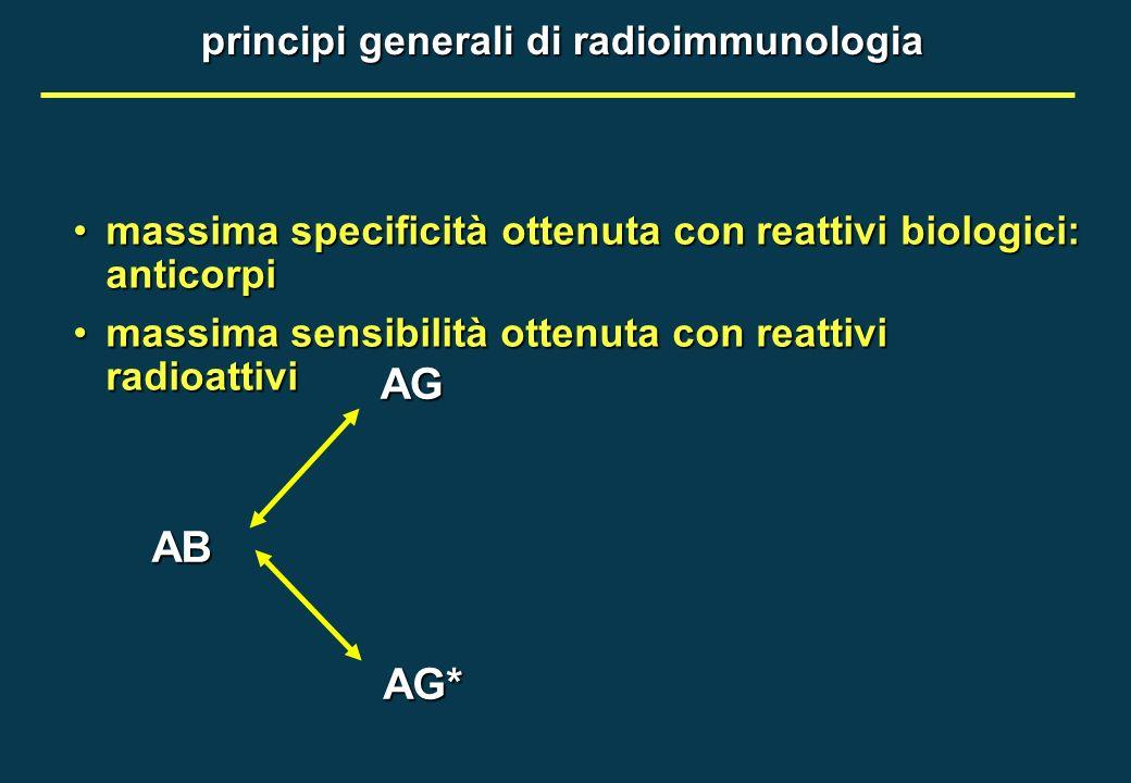 principi generali di radioimmunologia massima specificità ottenuta con reattivi biologici: anticorpimassima specificità ottenuta con reattivi biologic