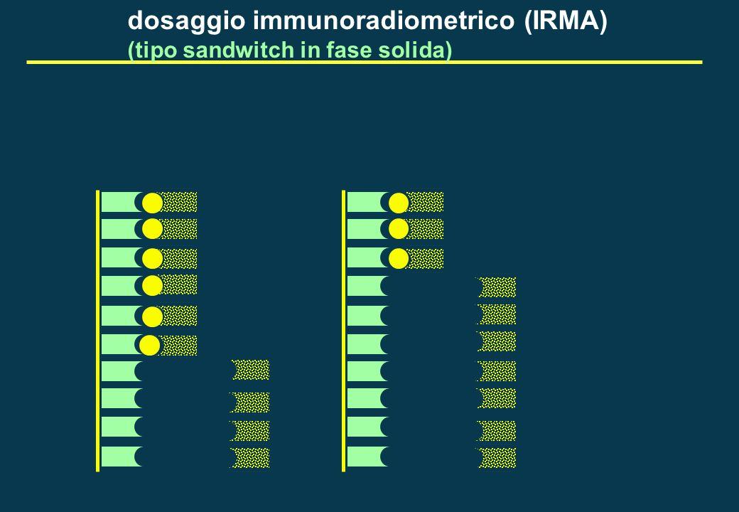 Diagnostica genetica in endocrinologia Neoplasie Endocrine Multiple tipo 2, ca.