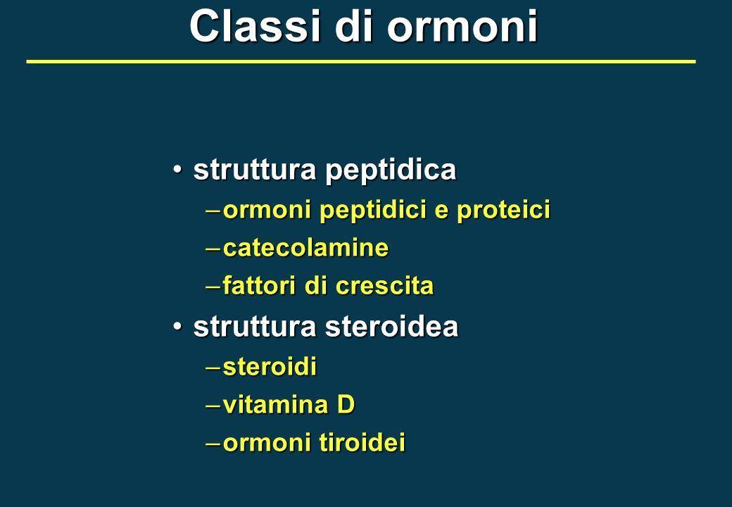 Classi di ormoni struttura peptidicastruttura peptidica –ormoni peptidici e proteici –catecolamine –fattori di crescita struttura steroideastruttura s
