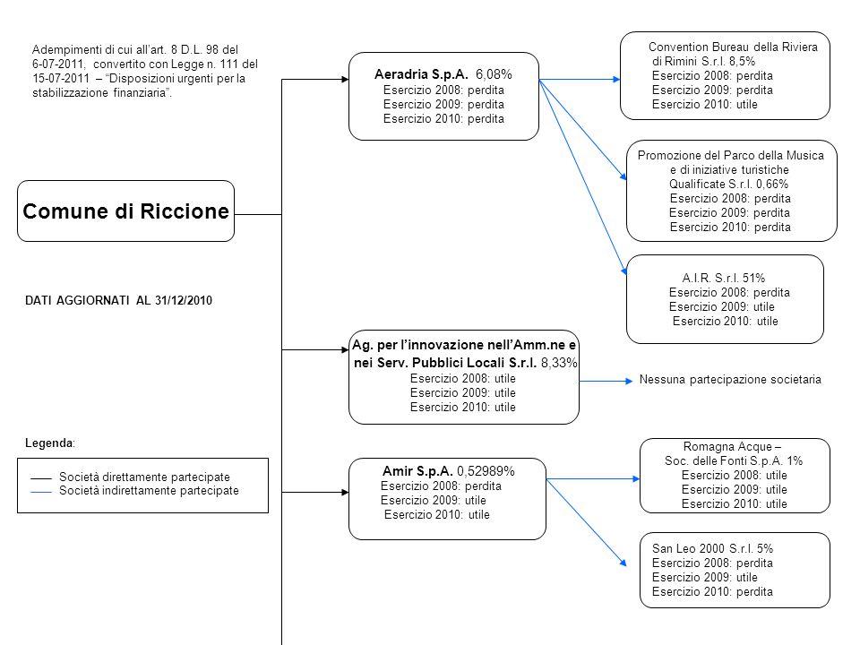 Comune di Riccione Adempimenti di cui allart. 8 D.L. 98 del 6-07-2011, convertito con Legge n. 111 del 15-07-2011 – Disposizioni urgenti per la stabil