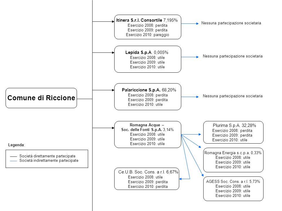 S.I.S.S.p.A.45,64% Esercizio 2008: utile Esercizio 2009: utile Esercizio 2010: utile S.I.