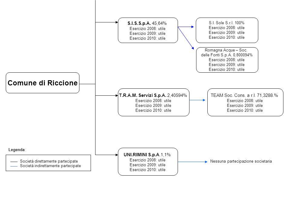 S.I.S.S.p.A. 45,64% Esercizio 2008: utile Esercizio 2009: utile Esercizio 2010: utile S.I.