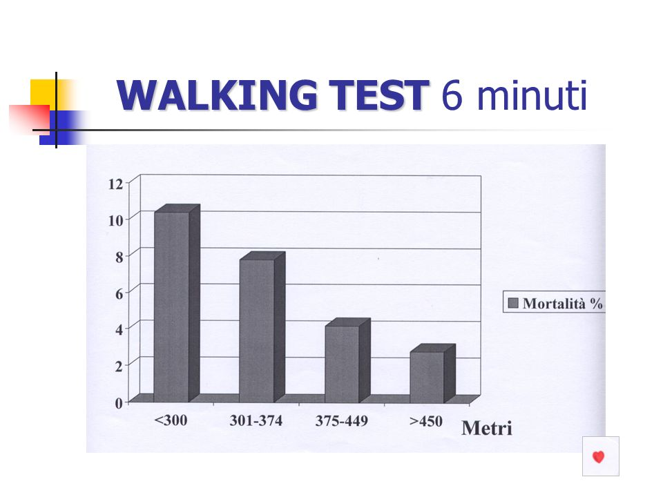 WALKING TEST WALKING TEST 6 minuti
