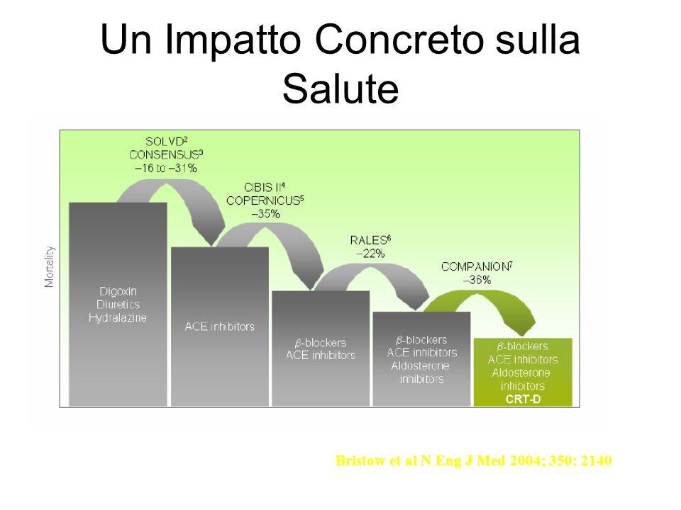 Un Impatto Concreto sulla Salute Bristow et al N Eng J Med 2004; 350: 2140