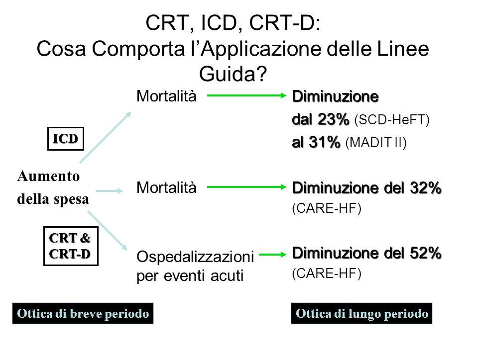 CRT, ICD, CRT-D: Cosa Comporta lApplicazione delle Linee Guida? Mortalità Ospedalizzazioni per eventi acutiDiminuzione dal 23% dal 23% (SCD-HeFT) al 3