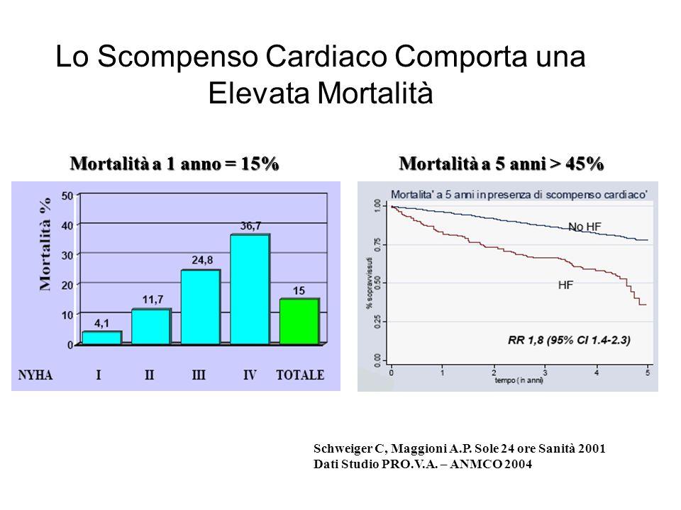Lo Scompenso Cardiaco Comporta una Elevata Mortalità Schweiger C, Maggioni A.P. Sole 24 ore Sanità 2001 Dati Studio PRO.V.A. – ANMCO 2004 Mortalità a
