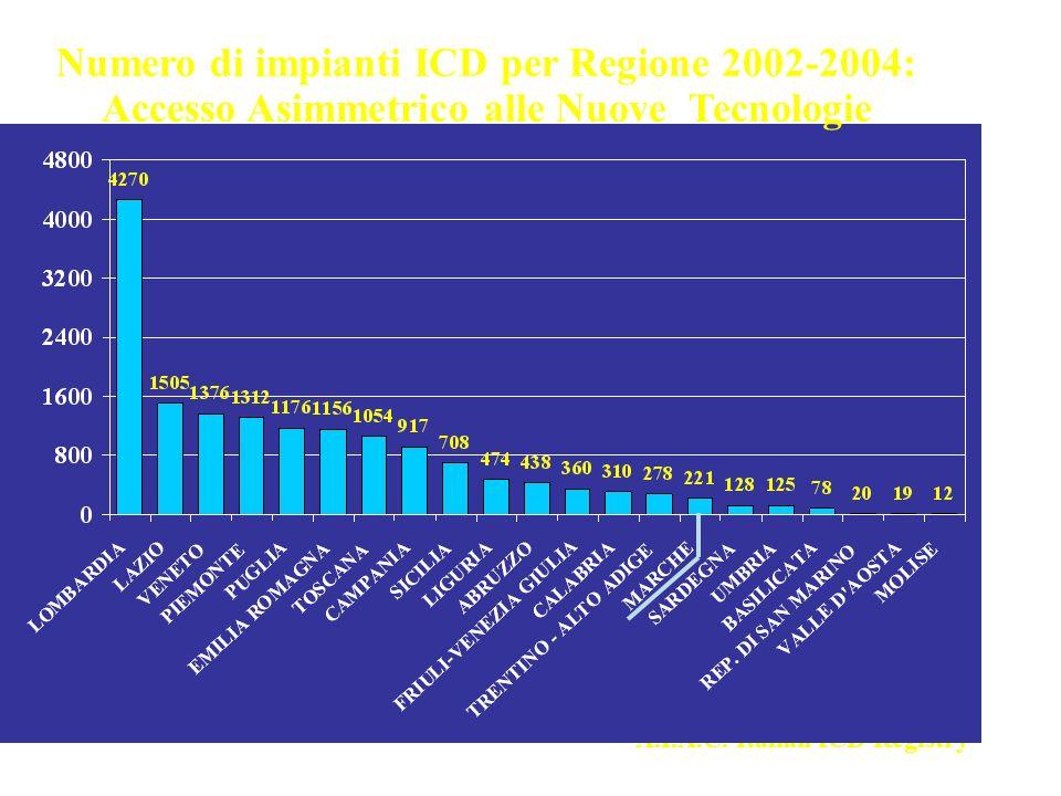 A.I.A.C. Italian ICD Registry Numero di impianti ICD per Regione 2002-2004: Accesso Asimmetrico alle Nuove Tecnologie