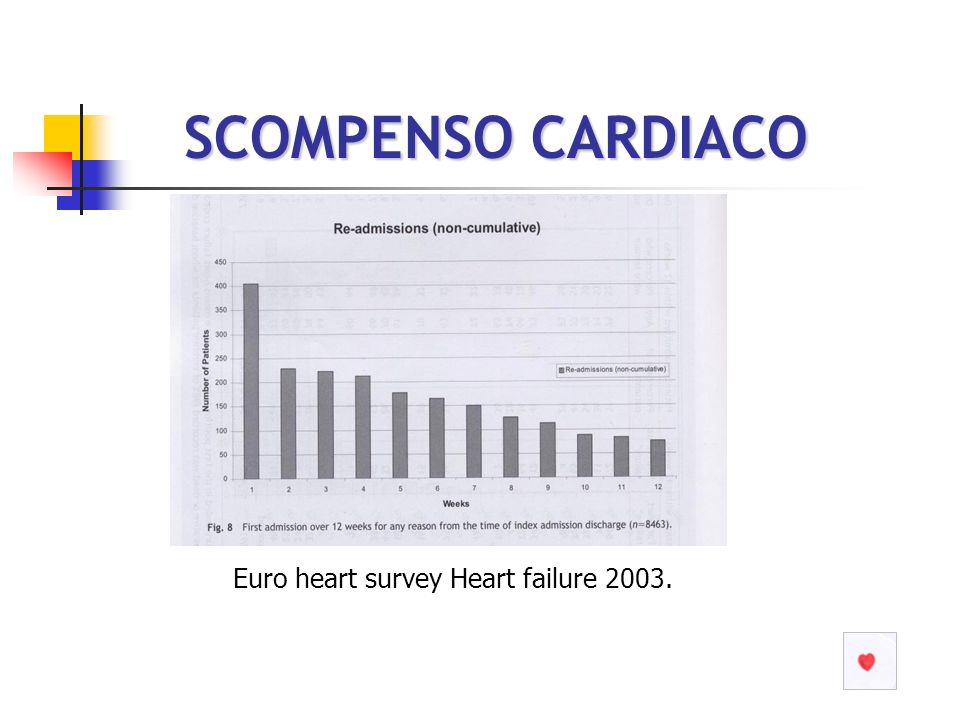 SCOMPENSO CARDIACO SCOMPENSO CARDIACO Euro heart survey Heart failure 2003.